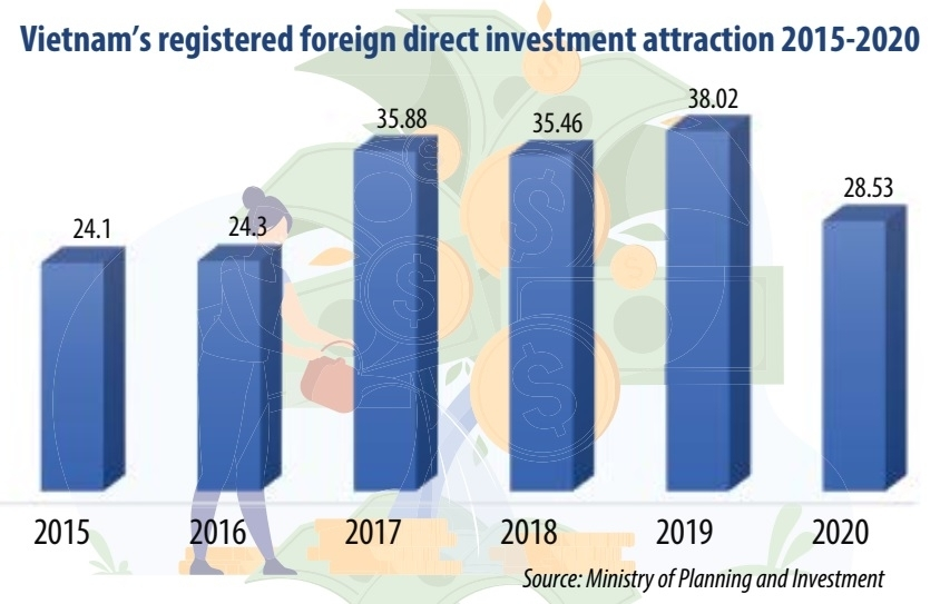 FDI focus leans into sci-tech sphere for 2021-2025 phase