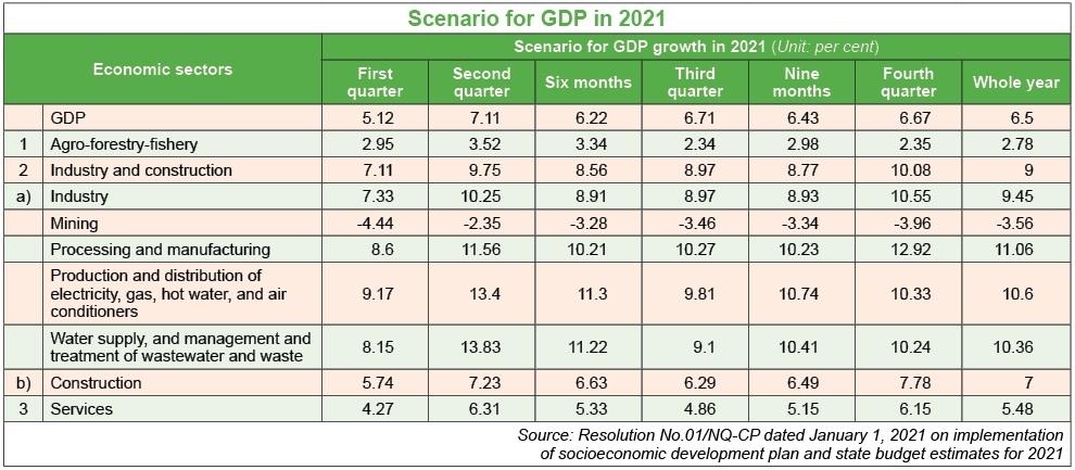 tet 7 high hopes for economic advances
