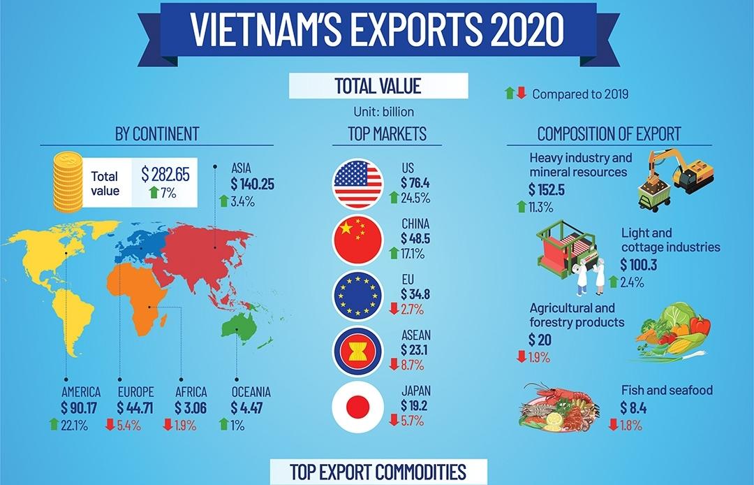 Vietnam's Exports 2020 (Infographics)