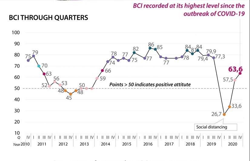European businesses optimistic about Vietnam economy (Infographics)