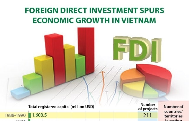Foreign direct investment spurs economic growth in Vietnam (Infographics)