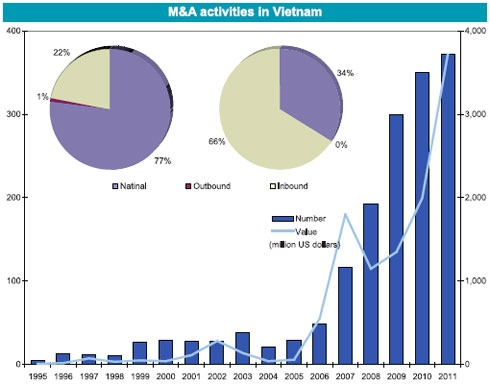 M&As to fuel investments