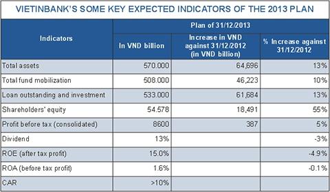 Bank of Tokyo Mitsubishi to raise its stake in VietinBank
