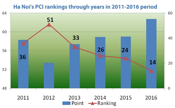ha noi ranks 14th in 2016 pci rankings