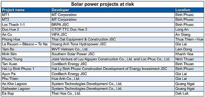 solar power ventures may lose fit deadline race