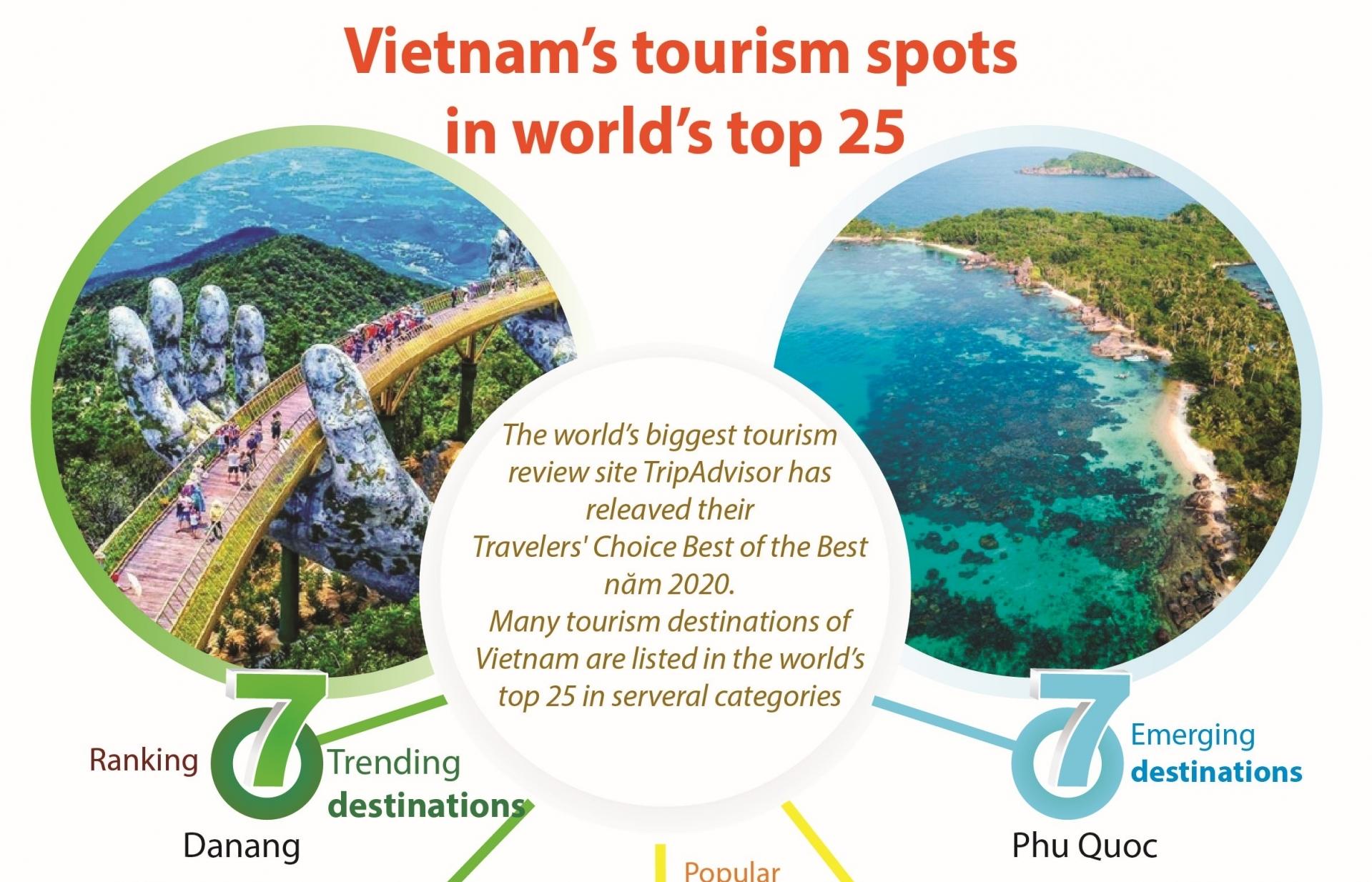 Vietnam's tourism spots in world's top 25