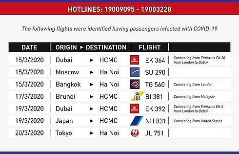 Health Ministry identifies seven flights with COVID-19 cases onboard