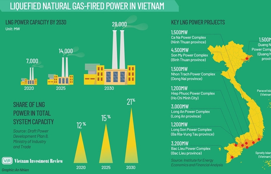 Full steam ahead for LNG capacities to omit other fossil fuels?