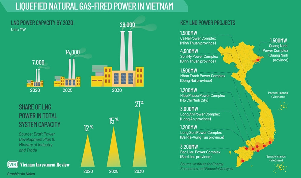 full steam ahead for lng capacities to omit fossil fuels