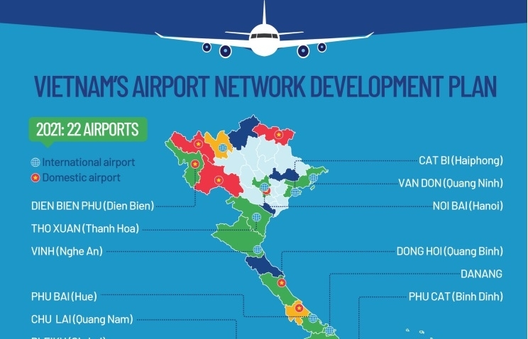 Foundation set by airport master plan