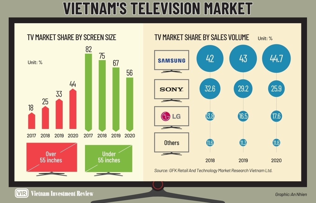 Show's almost over for TV brands in popularity contest