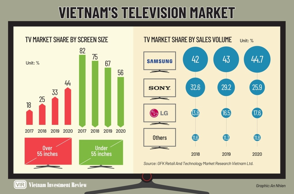 shows almost over for tv brands in popularity contest