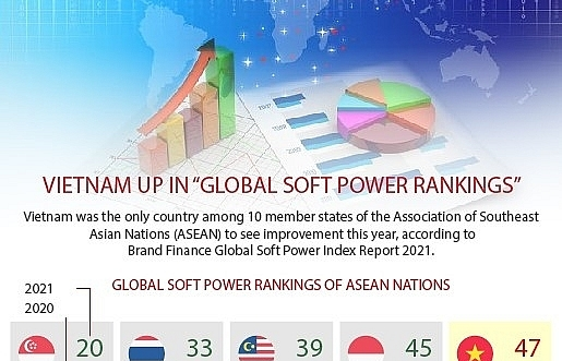 vietnam up in global soft power rankings