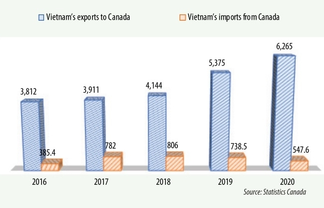 Lively increase in trade with Canada