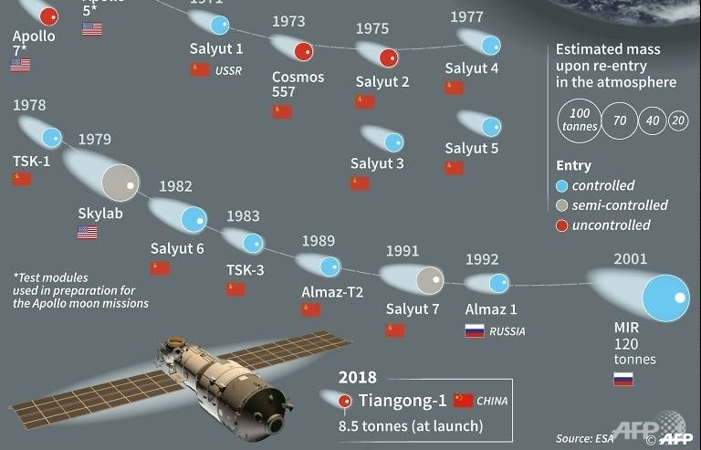 'Out of control' Chinese space lab to meet fiery end on Monday