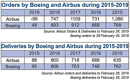 boeing difficulties could assist rivals