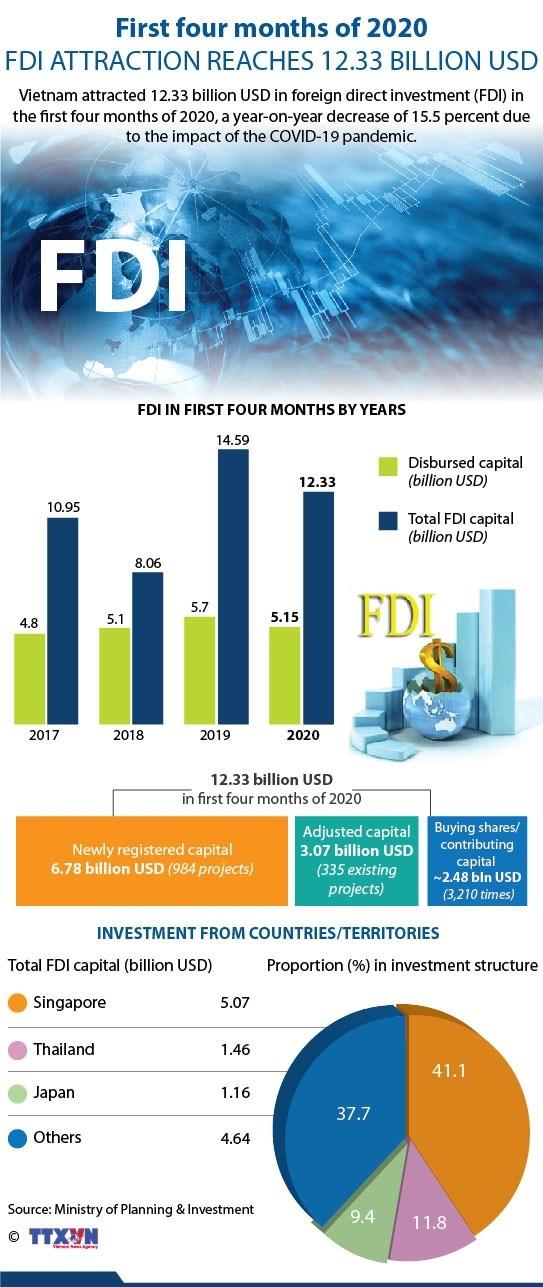 first 4 months of 2020 fdi attraction reaches 1233 billion usd