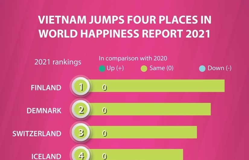 vietnam jumps four places in world happiness report 2021 infographics
