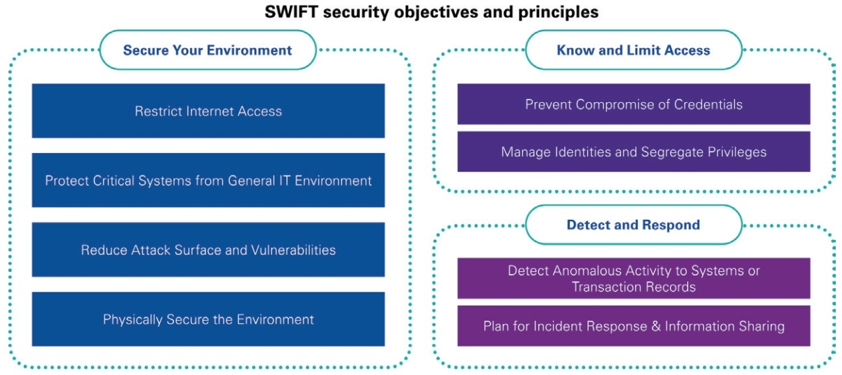a comprehensive approach to swift security assessment