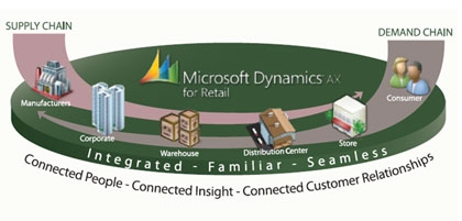 Microsoft Dynamics AX2012 For Retail changes the retail world