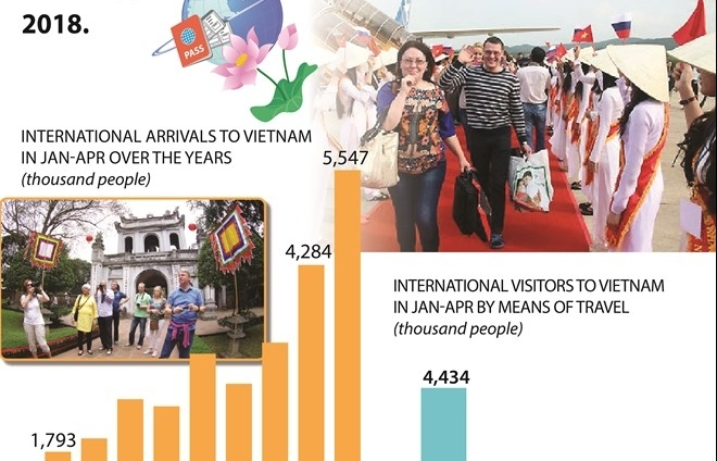 International arrivals to Vietnam rise by 29.5pc in first four months