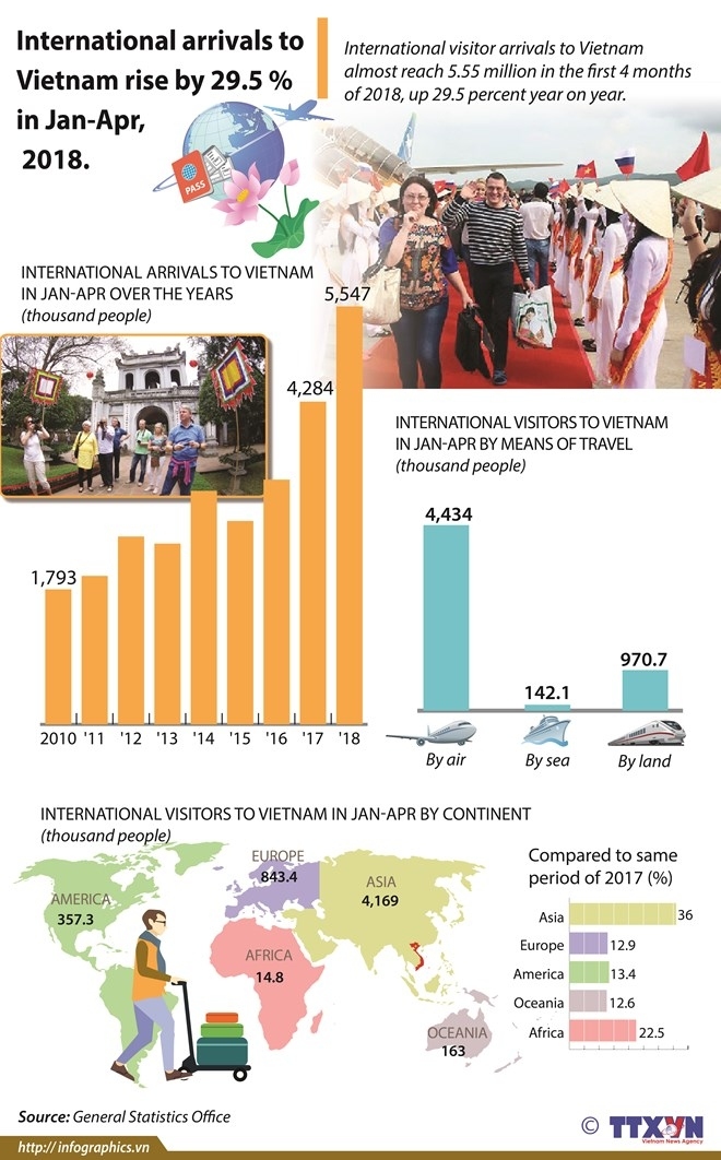 international arrivals to vietnam rise by 295 pct in first 4 months