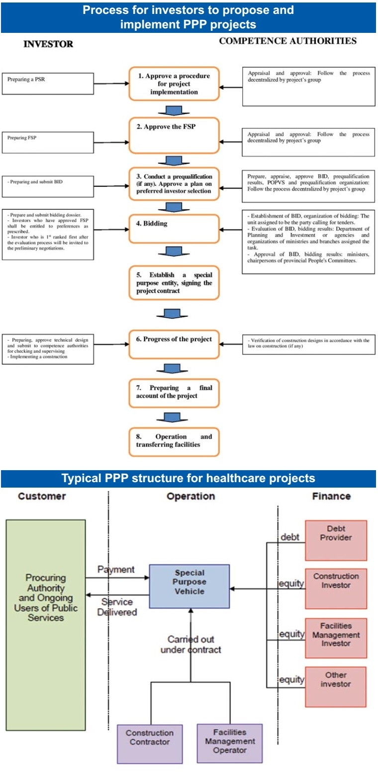 the push for ppp projects in health