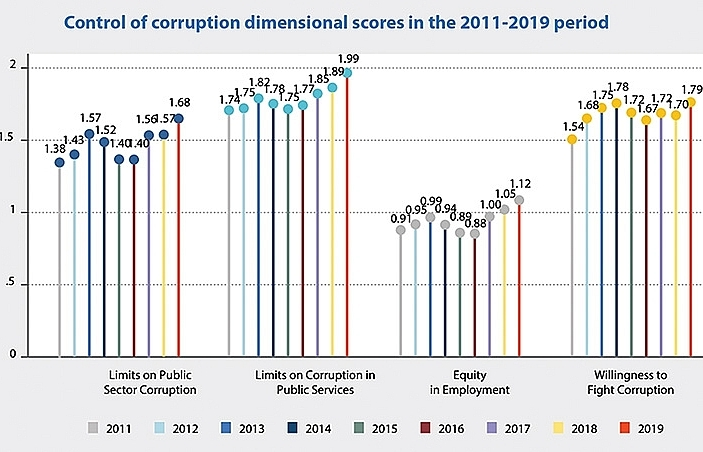 Anti-corruption charge in Vietnam commended