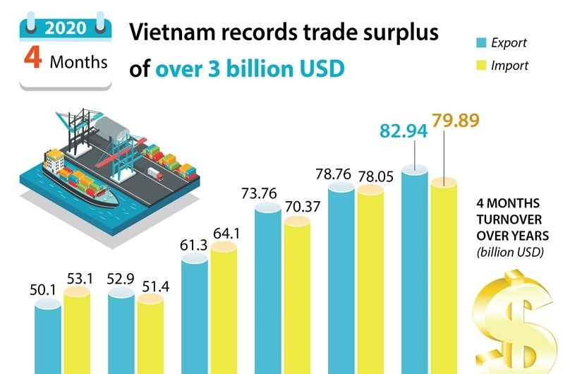 Vietnam records trade surplus of over 3 billion USD in first four months(Infographics)