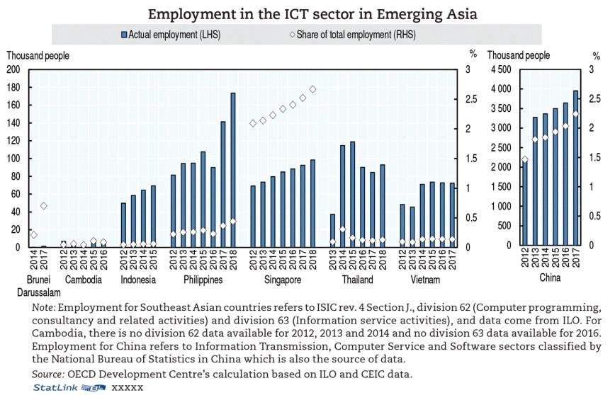ASEAN embraces apt growth model