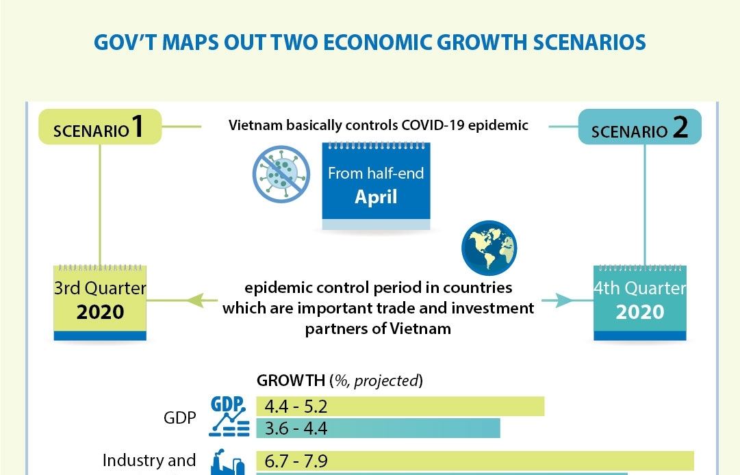 govt maps out two economic growth scenarios infographics