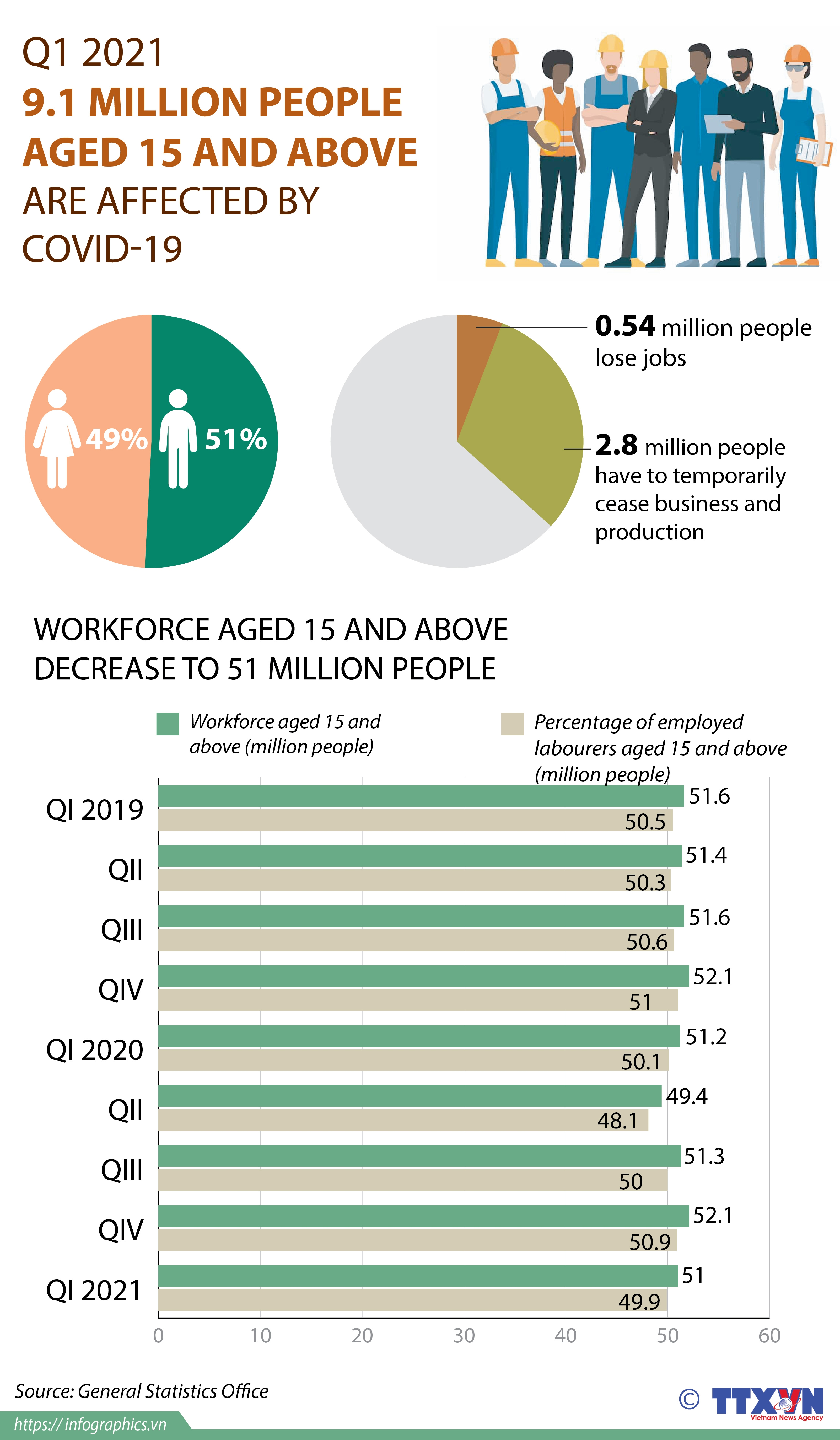 91 million people aged 15 and above affected by covid 19 infographics