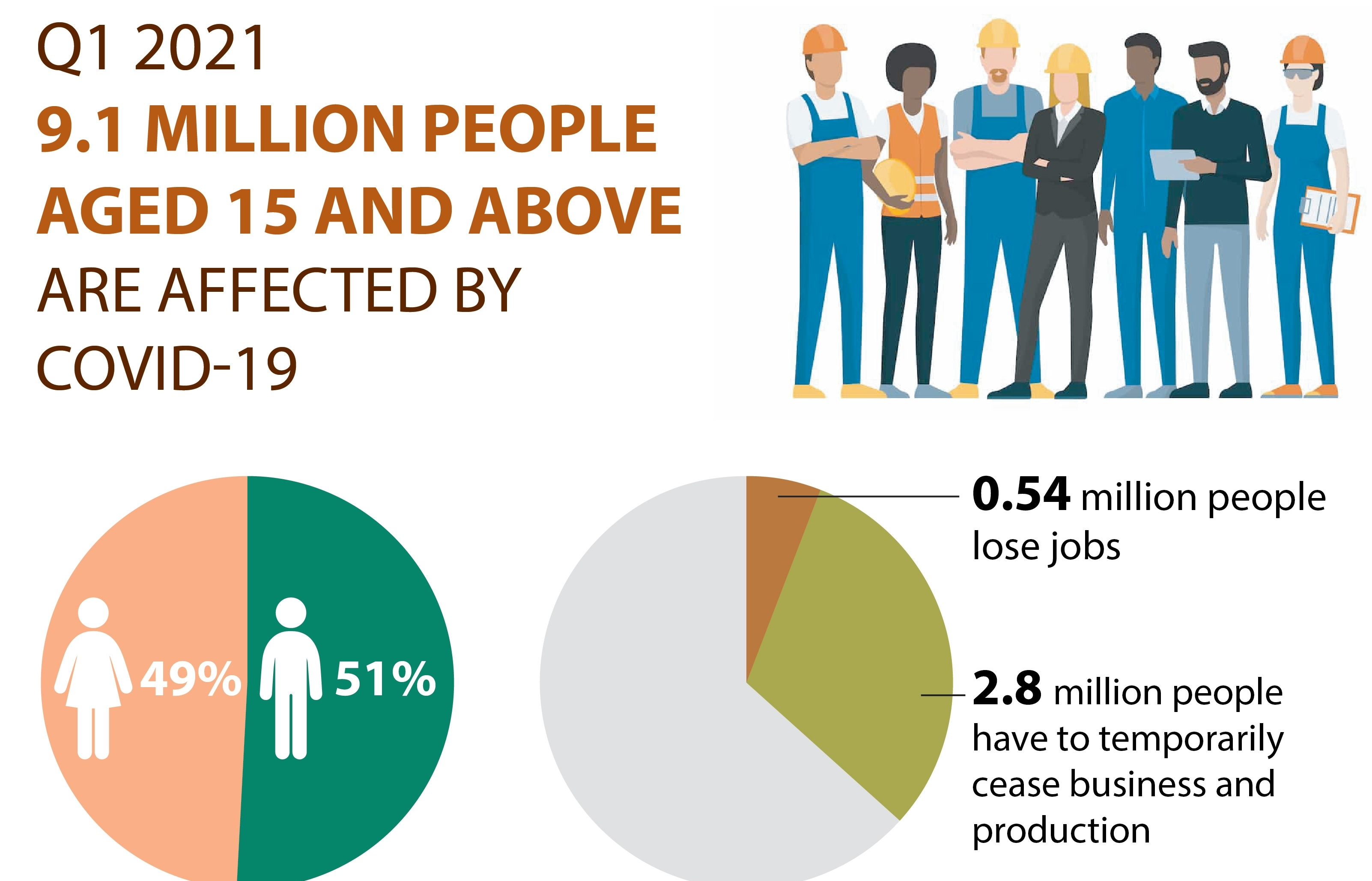 9.1 million people aged 15 and above affected by COVID-19 (Infographics)