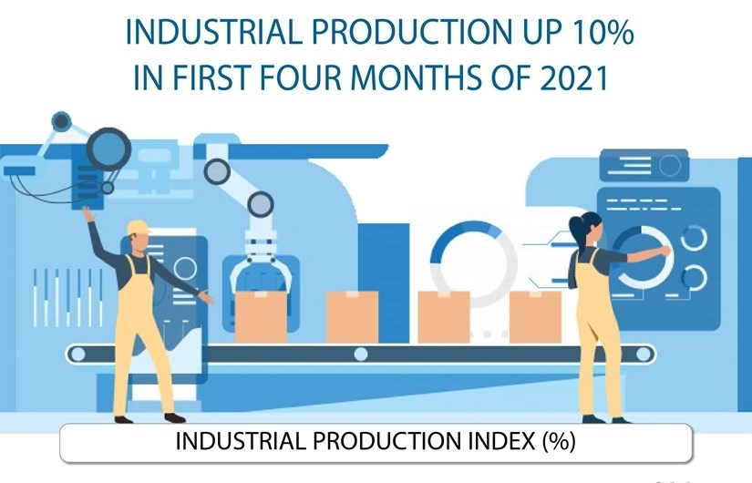 Industrial production up 10percent in first four months of 2021
