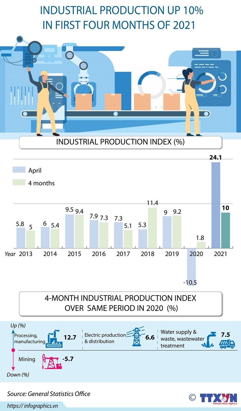 industrial production up 10 percent in first four months of 2021