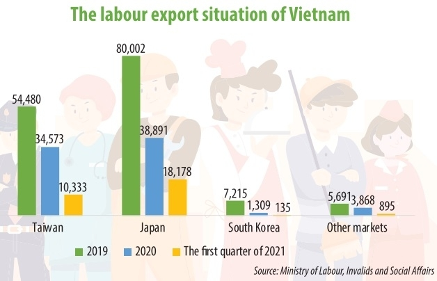 Labour export restriction exacerbated