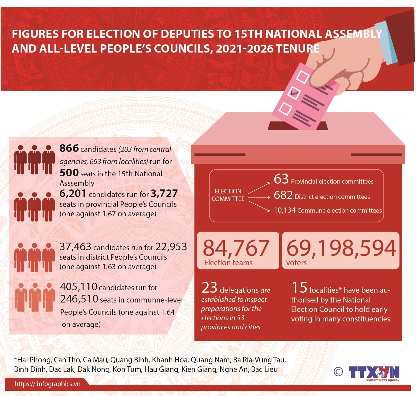 figures for elections of deputies to national assembly and peoples councils