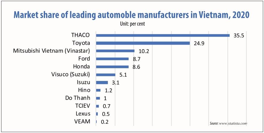 1545 p16 unlocking vietnam as a promising auto market