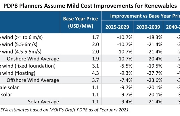 PDP8 delay to unlock more cost-effective renewables