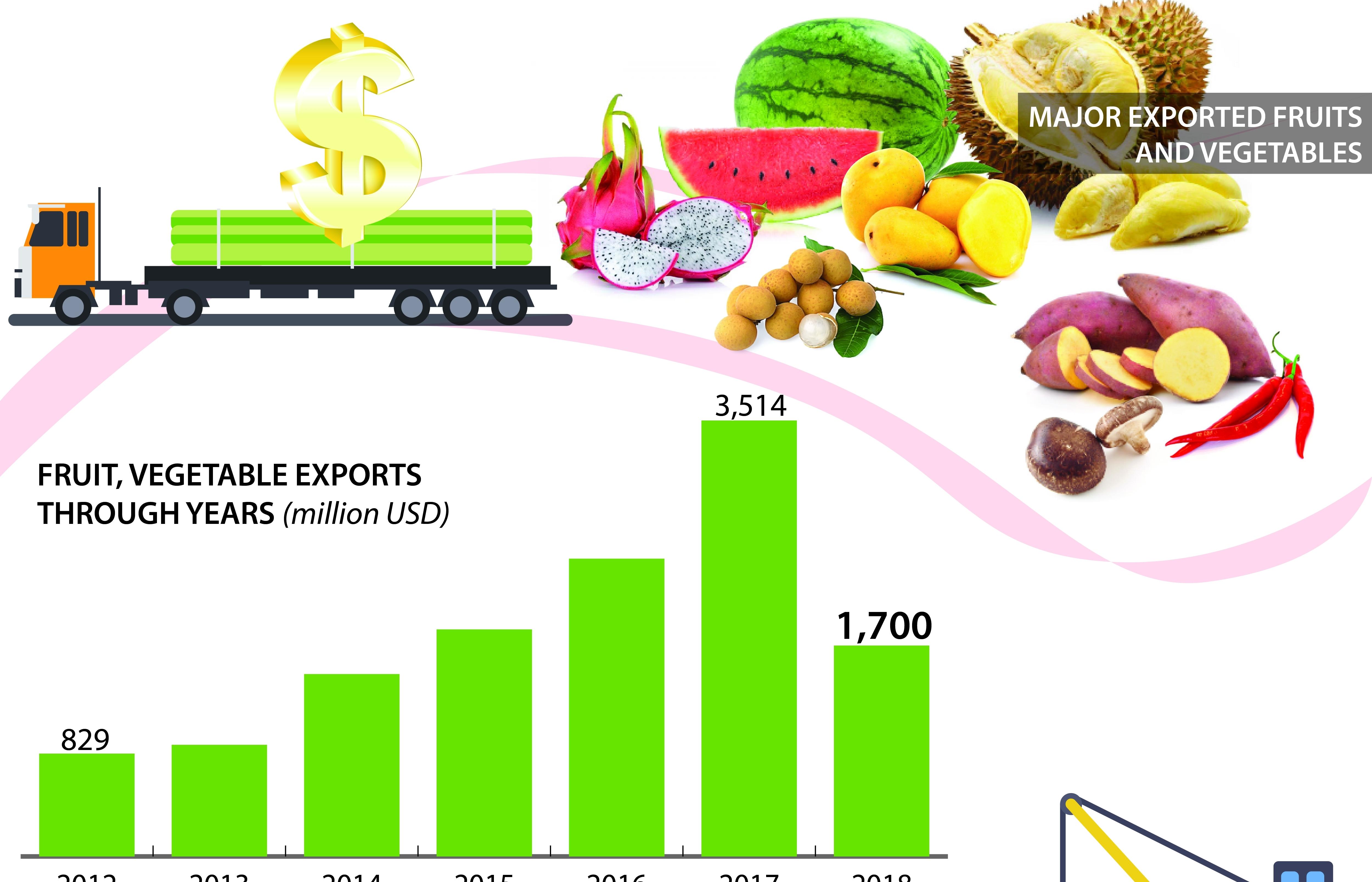 Fruit, vegetable exports target $10 billion