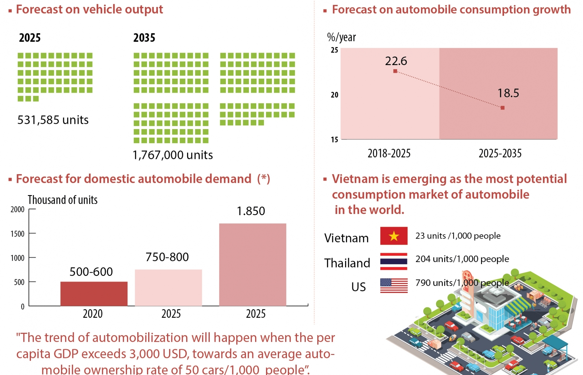 Forecast on automobile consumption growth to 2025