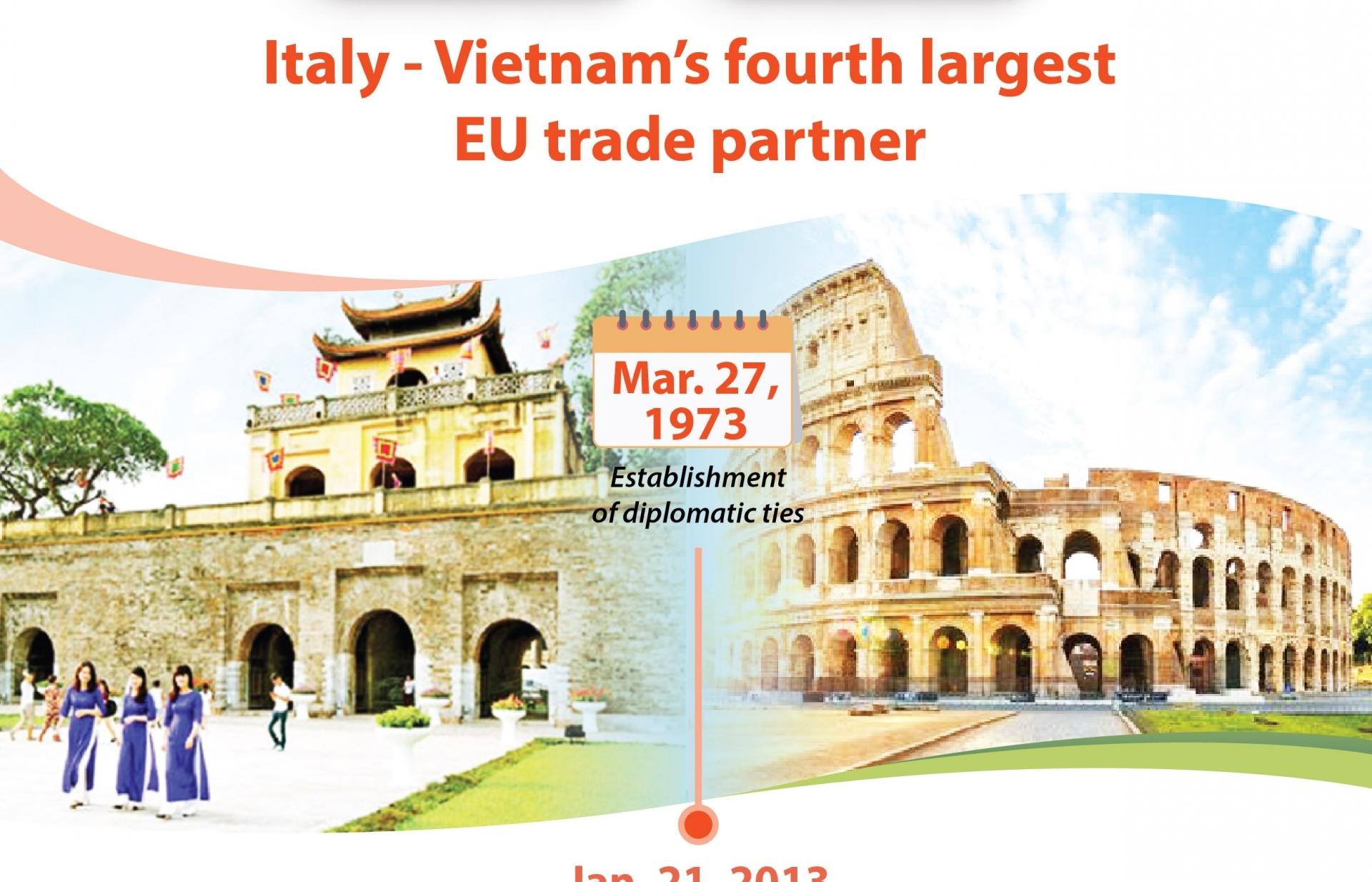 Italy - Vietnam's fourth largest EU trade partner