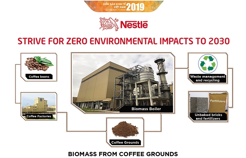 Nestlé awes with sustainability goals