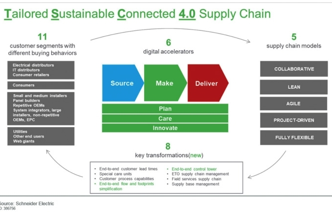 Innovations in Schneider Electric's links