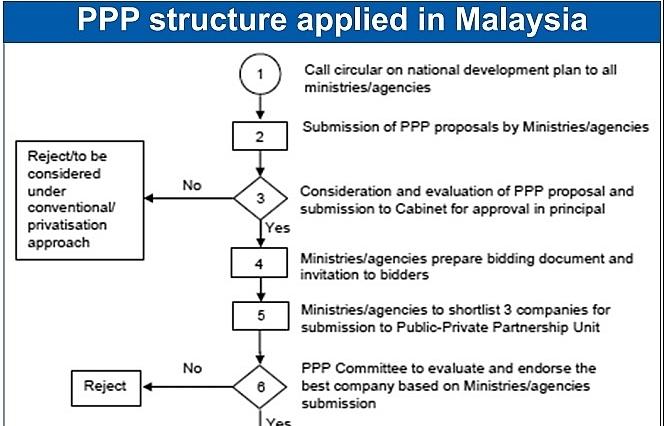 Promoting cross-border BOT partners