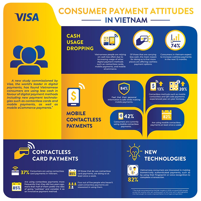 cashless payments beginning to gain traction across the country