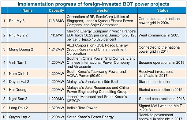 Delayed BOT projects threaten to disrupt future power supply