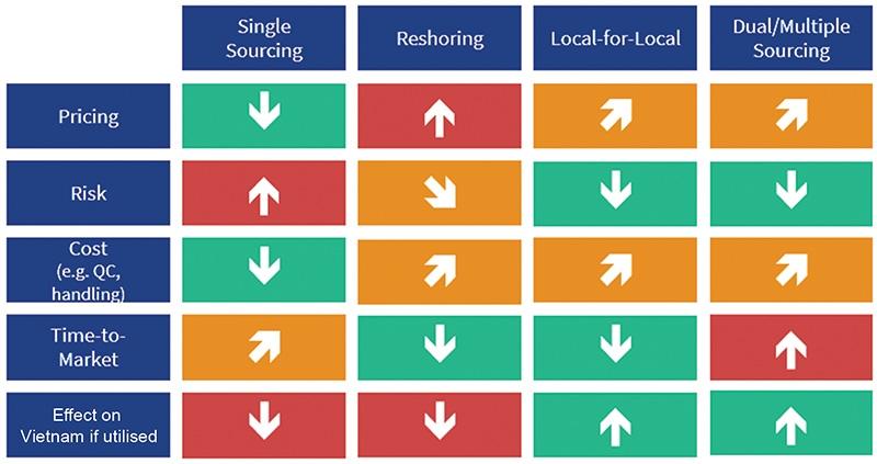 alternative strategies for sourcing