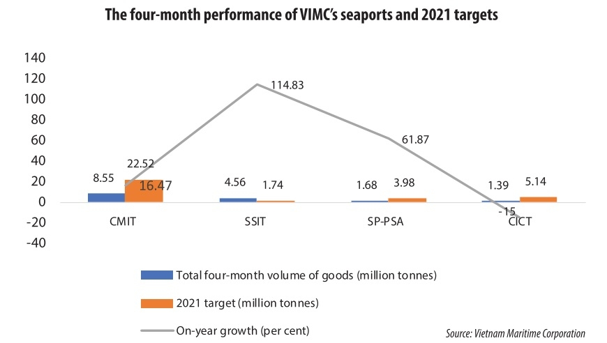 1546 p15 seaports retain goods growth momentum