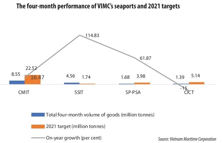 Seaports retain goods growth momentum